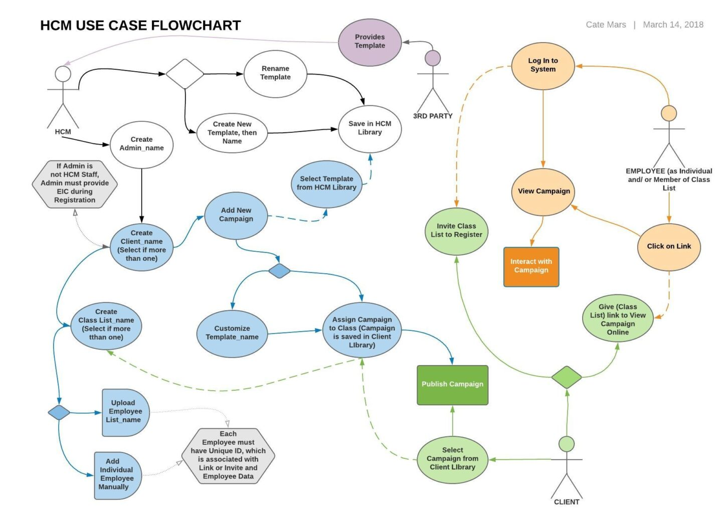 Use Case Flow Chart